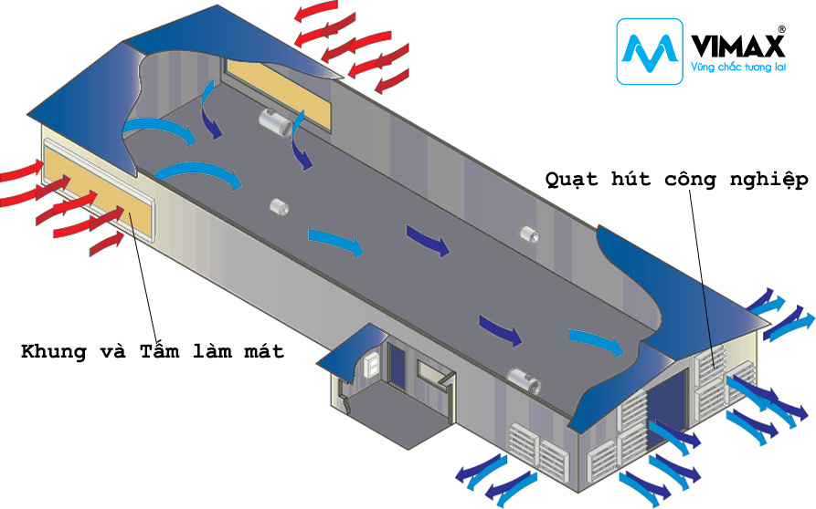 cach-tinh-toan-thiet-bi-he-thong-thong-gio-lam-mat-cooling-pad